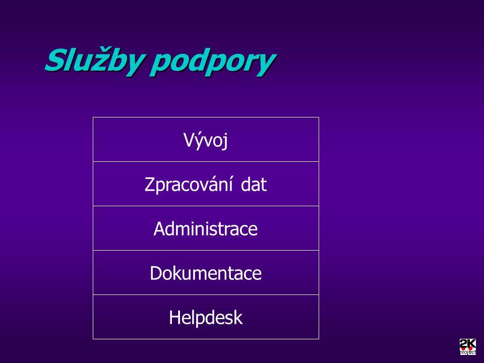 Služby podpory Helpdesk Dokumentace Administrace Zpracování dat Vývoj