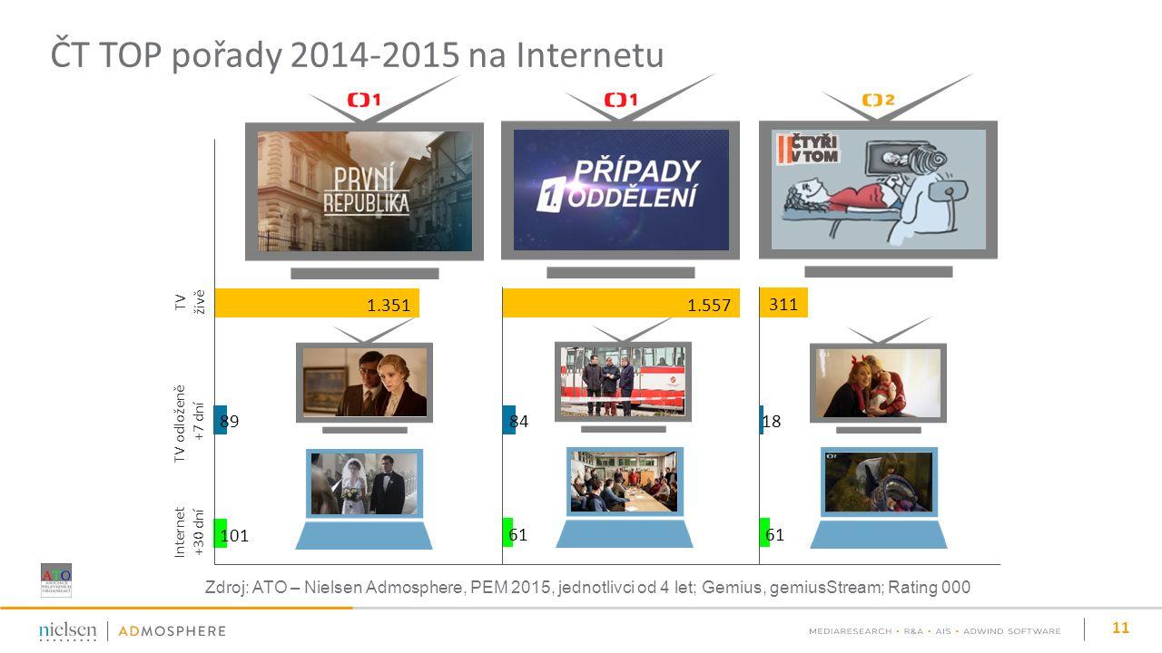 ČT TOP pořady 2014-2015 na Internetu 11 1.351 89 101 1.557 84 61 311 18 61 TV živě TV odloženě +7 dní Internet +30 dní Zdroj: ATO – Nielsen Admosphere, PEM 2015, jednotlivci od 4 let; Gemius, gemiusStream; Rating 000