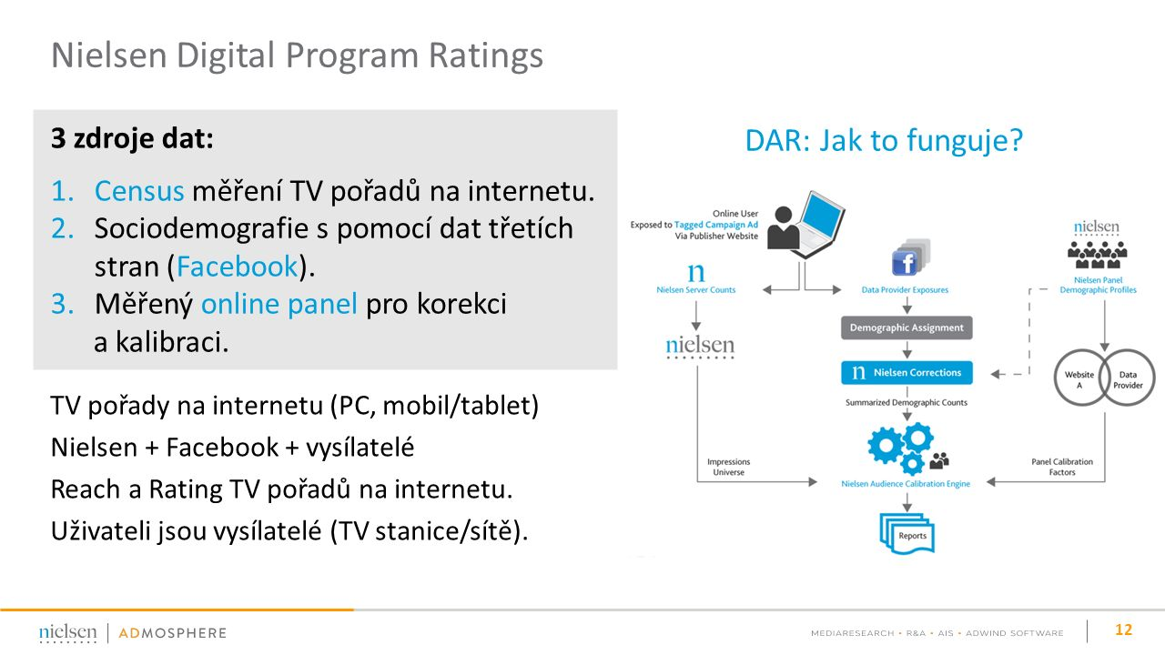 TV pořady na internetu (PC, mobil/tablet) Nielsen + Facebook + vysílatelé Reach a Rating TV pořadů na internetu.