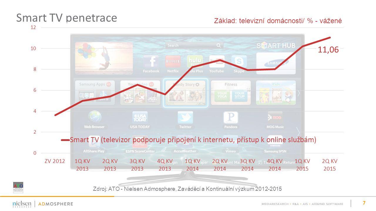 Smart TV penetrace 7 Základ: televizní domácnosti/ % - vážené Zdroj: ATO - Nielsen Admosphere, Zaváděcí a Kontinuální výzkum 2012-2015