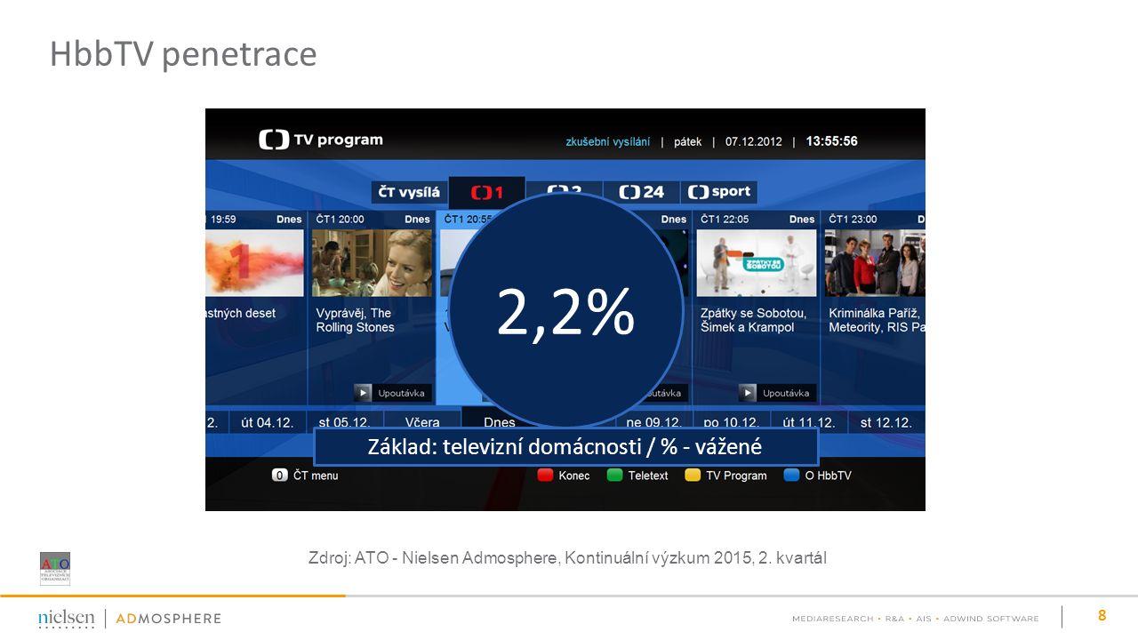 HbbTV penetrace 8 Zdroj: ATO - Nielsen Admosphere, Kontinuální výzkum 2015, 2.