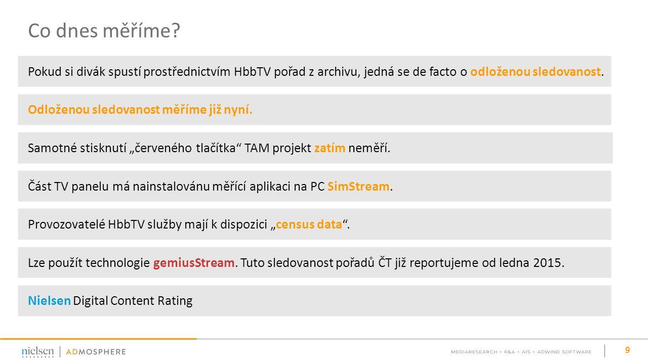Online sledovanost pořadů ČT reportovaná s TV sledovaností 10 Zdroj: ATO – Nielsen Admosphere, PEM 2015, jednotlivci od 4 let