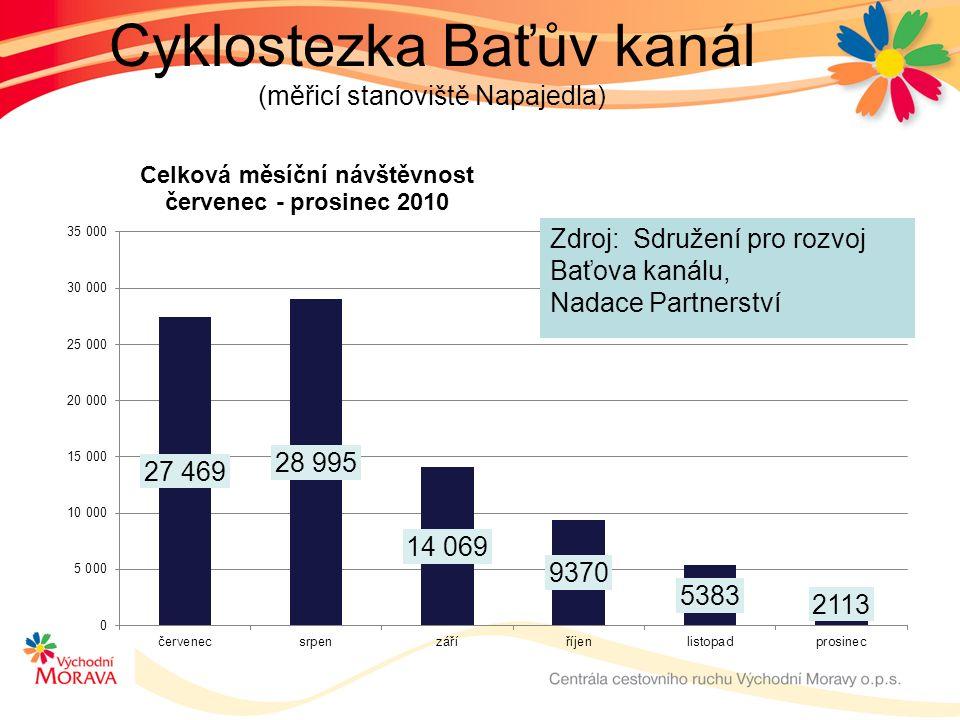 Cyklostezka Baťův kanál (měřicí stanoviště Napajedla) Zdroj: Sdružení pro rozvoj Baťova kanálu, Nadace Partnerství