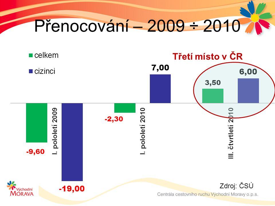 Přenocování – 2009 ÷ 2010 Zdroj: ČSÚ