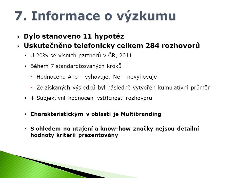  Bylo stanoveno 11 hypotéz  Uskutečněno telefonicky celkem 284 rozhovorů U 20% servisních partnerů v ČR, 2011 Během 7 standardizovaných kroků  Hodnoceno Ano – vyhovuje, Ne – nevyhovuje  Ze získaných výsledků byl následně vytvořen kumulativní průměr + Subjektivní hodnocení vstřícnosti rozhovoru Charakteristickým v oblasti je Multibranding S ohledem na utajení a know-how značky nejsou detailní hodnoty kritérií prezentovány