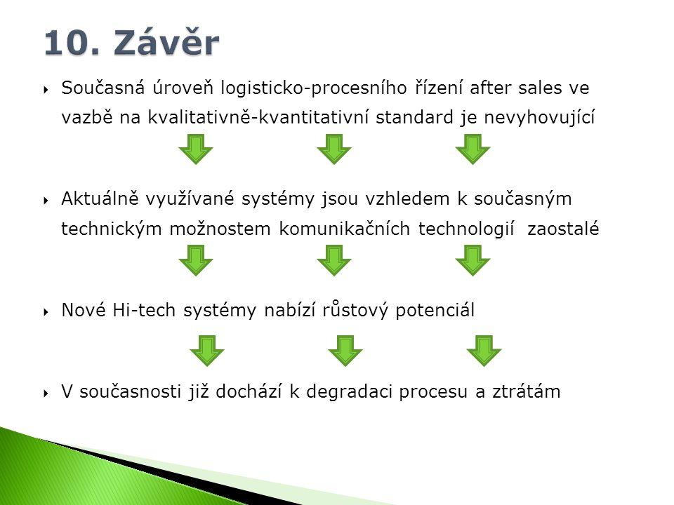  Současná úroveň logisticko-procesního řízení after sales ve vazbě na kvalitativně-kvantitativní standard je nevyhovující  Aktuálně využívané systém