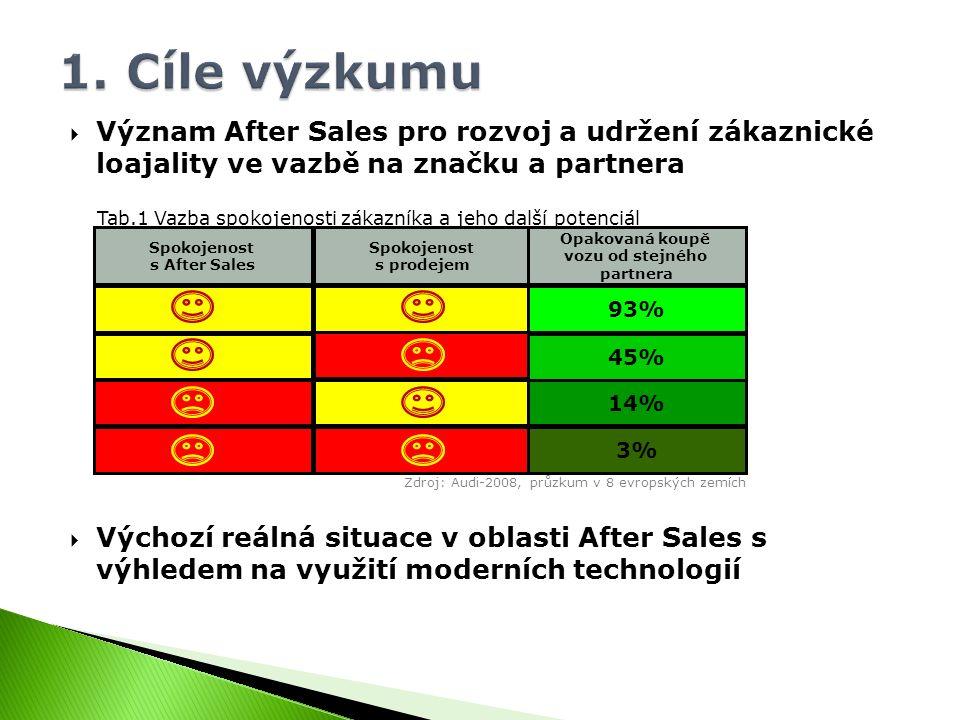  Význam After Sales pro rozvoj a udržení zákaznické loajality ve vazbě na značku a partnera  Výchozí reálná situace v oblasti After Sales s výhledem na využití moderních technologií Zdroj: Audi-2008, průzkum v 8 evropských zemích Spokojenost s After Sales Spokojenost s prodejem 3% 14% 45% 93% Opakovaná koupě vozu od stejného partnera Tab.1 Vazba spokojenosti zákazníka a jeho další potenciál