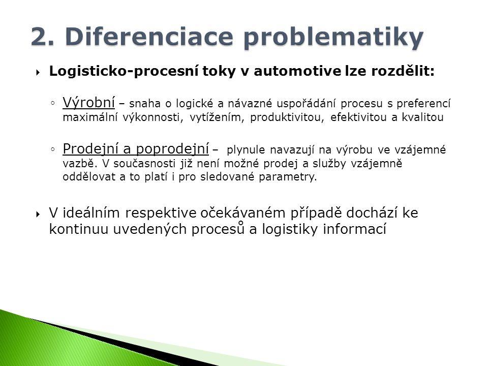  Logisticko-procesní toky v automotive lze rozdělit: ◦Výrobní – snaha o logické a návazné uspořádání procesu s preferencí maximální výkonnosti, vytížením, produktivitou, efektivitou a kvalitou ◦Prodejní a poprodejní – plynule navazují na výrobu ve vzájemné vazbě.