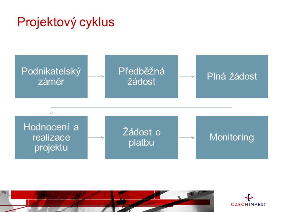Projektový cyklus Podnikatelský záměr Předběžná žádost Plná žádost Hodnocení a realizace projektu Žádost o platbu Monitoring