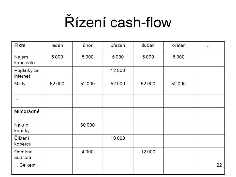 22 Řízení cash-flow Fixníledenúnorbřezendubenkvěten... Nájem kanceláře 5 000 Poplatky za internet 12 000 Mzdy52 000... Mimořádné Nákup kopírky 30 000