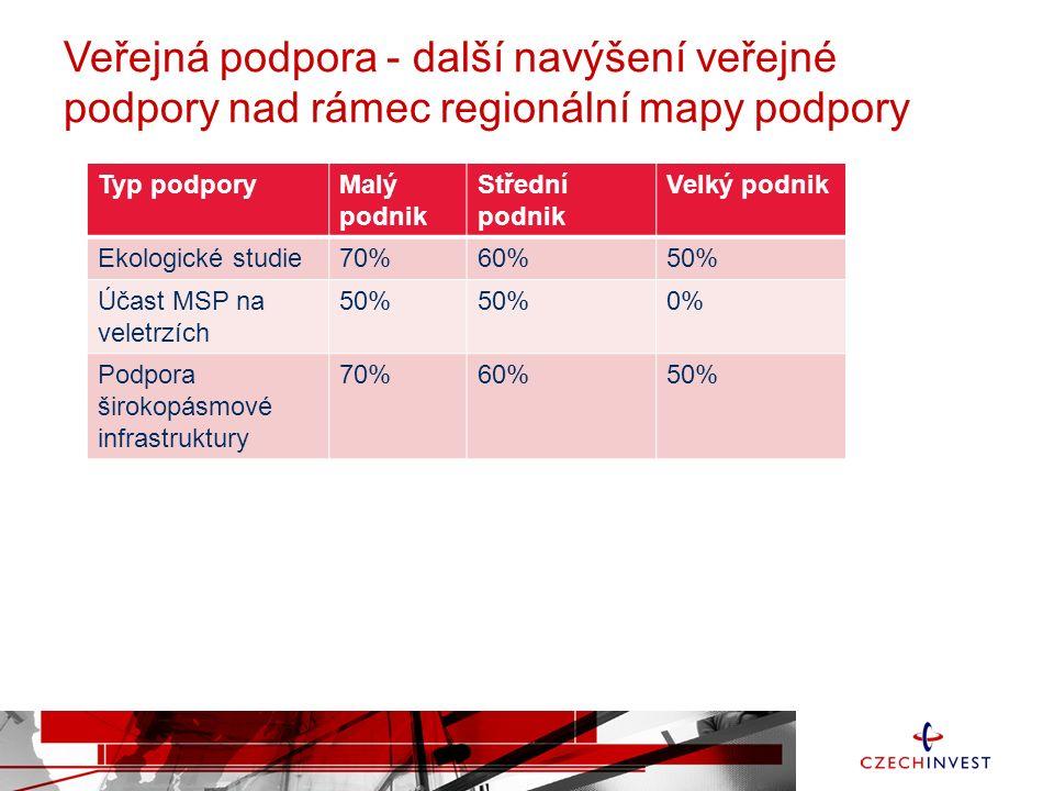 Veřejná podpora - další navýšení veřejné podpory nad rámec regionální mapy podpory Typ podporyMalý podnik Střední podnik Velký podnik Ekologické studie70%60%50% Účast MSP na veletrzích 50% 0% Podpora širokopásmové infrastruktury 70%60%50%