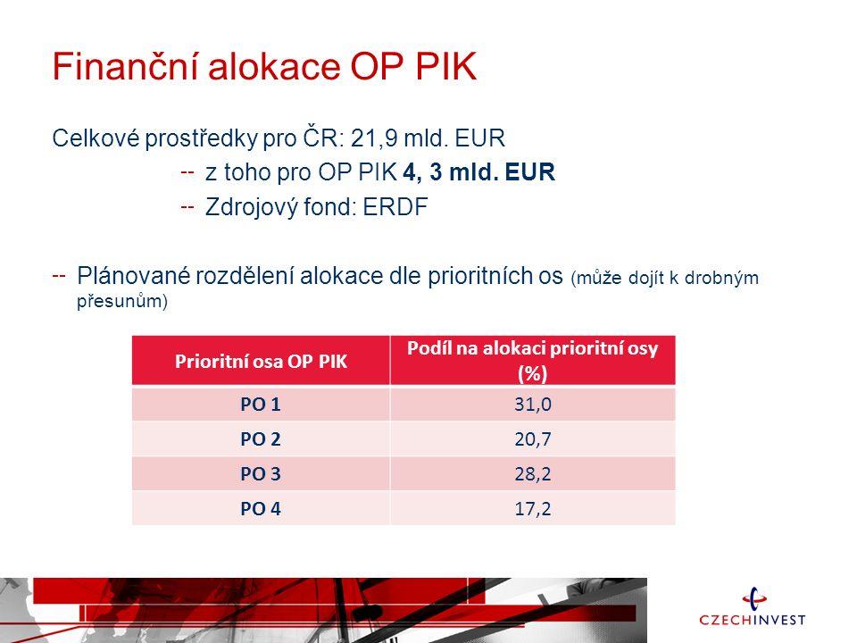 Finanční alokace OP PIK Celkové prostředky pro ČR: 21,9 mld.