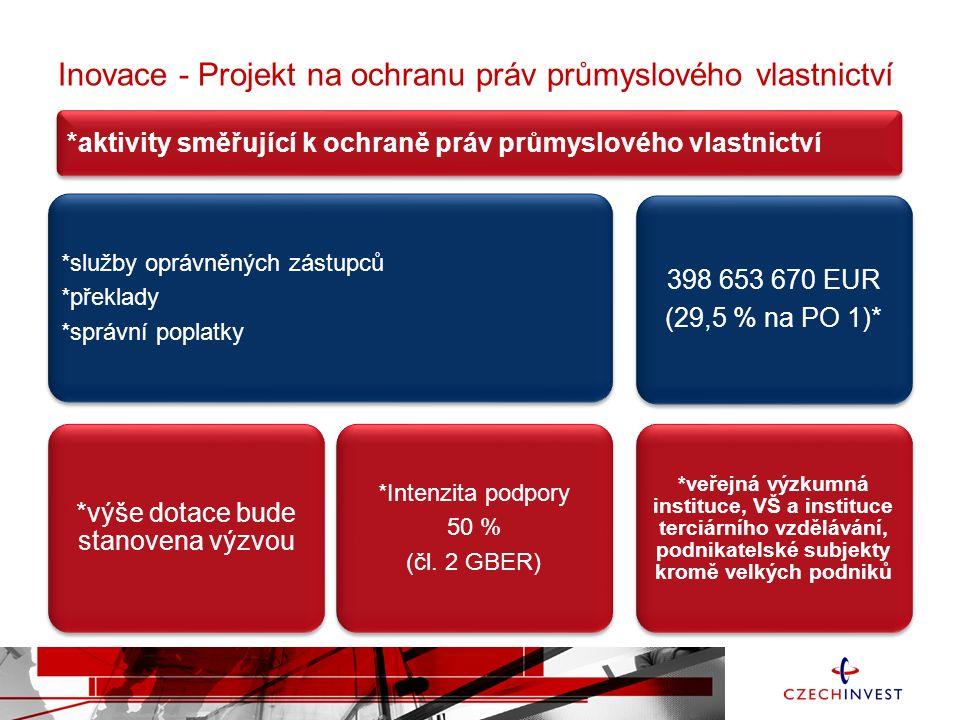 Inovace - Projekt na ochranu práv průmyslového vlastnictví