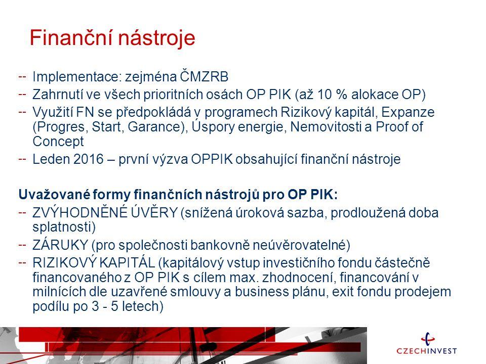 Finanční nástroje Implementace: zejména ČMZRB Zahrnutí ve všech prioritních osách OP PIK (až 10 % alokace OP) Využití FN se předpokládá v programech Rizikový kapitál, Expanze (Progres, Start, Garance), Úspory energie, Nemovitosti a Proof of Concept Leden 2016 – první výzva OPPIK obsahující finanční nástroje Uvažované formy finančních nástrojů pro OP PIK: ZVÝHODNĚNÉ ÚVĚRY (snížená úroková sazba, prodloužená doba splatnosti) ZÁRUKY (pro společnosti bankovně neúvěrovatelné) RIZIKOVÝ KAPITÁL (kapitálový vstup investičního fondu částečně financovaného z OP PIK s cílem max.