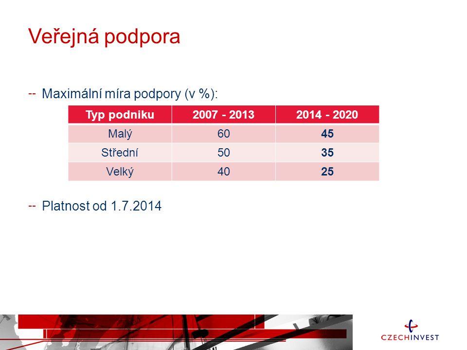 Veřejná podpora Maximální míra podpory (v %): Platnost od 1.7.2014 Typ podniku2007 - 20132014 - 2020 Malý6045 Střední5035 Velký4025