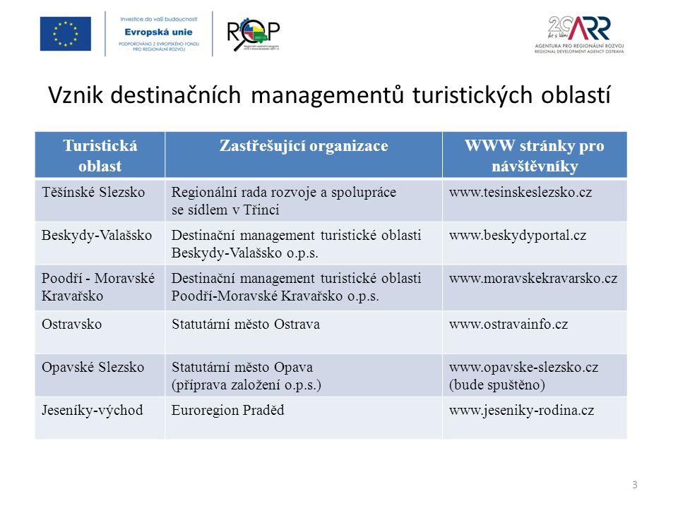 Základní pravidla pro fungování krajského destinačního managementu Nabídka účasti na prezentačních akcích v zahraničí pro zástupce oblastních destinačních managementů Vytváření komplexní nabídky služeb cestovního ruchu nejenom v rámci Moravskoslezského kraje, ale řešení přesahů se sousedními kraji a turistickými oblastmi (Jeseníky-západ, Valašsko) 14