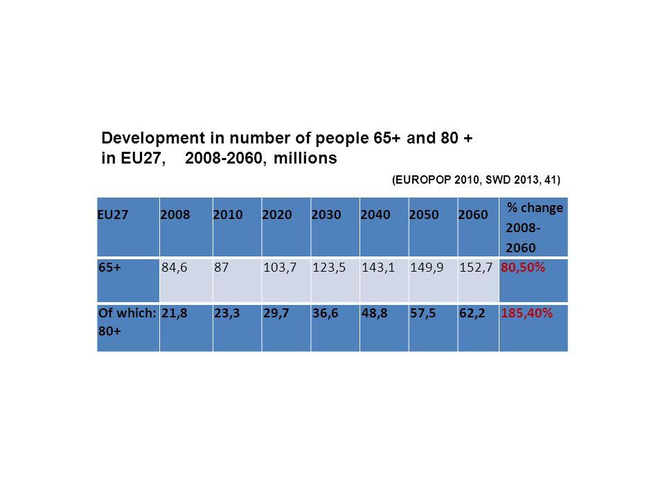 Podíl osob starších 65 a více let na celkové populaci vzrostl na 15,8% (v případě žen 13,0% a mužů 18,4%).