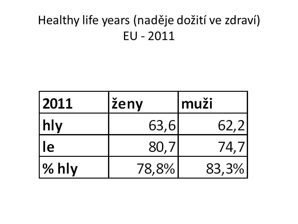 Healthy life years (naděje dožití ve zdraví) EU - 2011