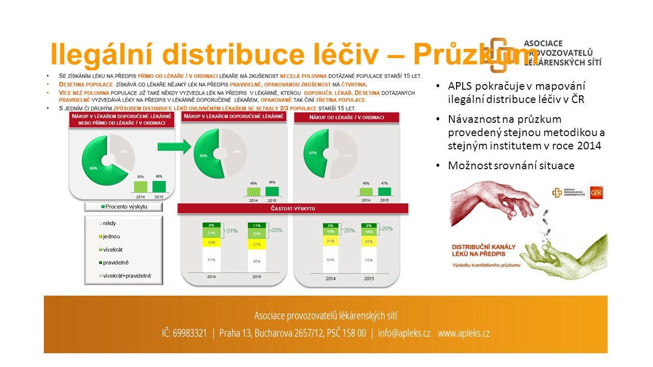 Ilegální distribuce léčiv – Průzkum APLS pokračuje v mapování ilegální distribuce léčiv v ČR Návaznost na průzkum provedený stejnou metodikou a stejným institutem v roce 2014 Možnost srovnání situace