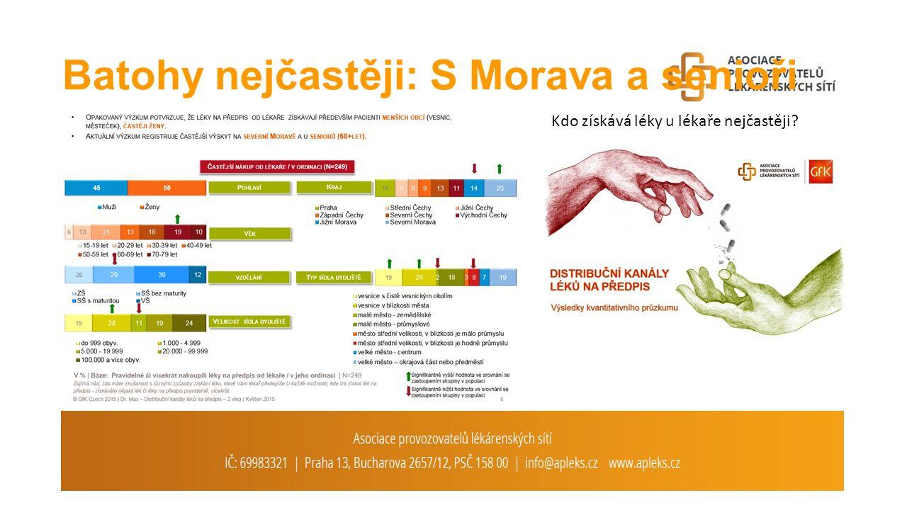Batohy nejčastěji: S Morava a senioři Kdo získává léky u lékaře nejčastěji?