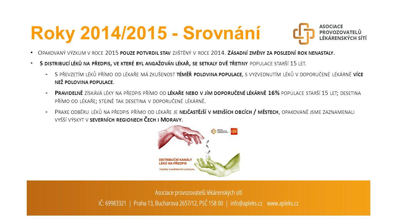 Roky 2014/2015 - Srovnání O PAKOVANÝ VÝZKUM V ROCE 2015 POUZE POTVRDIL STAV ZJIŠTĚNÝ V ROCE 2014.