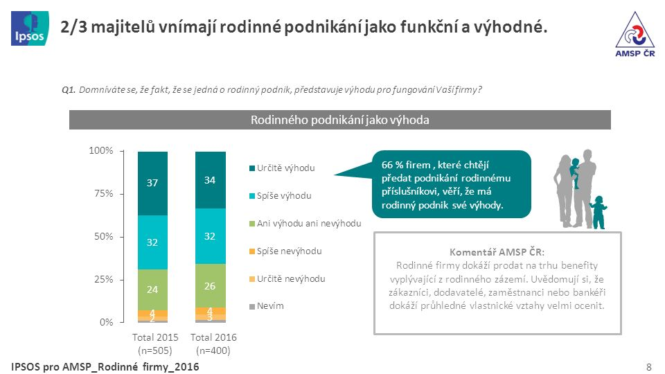 IPSOS pro AMSP_Rodinné firmy_2016 19 n=261, v % Q12.