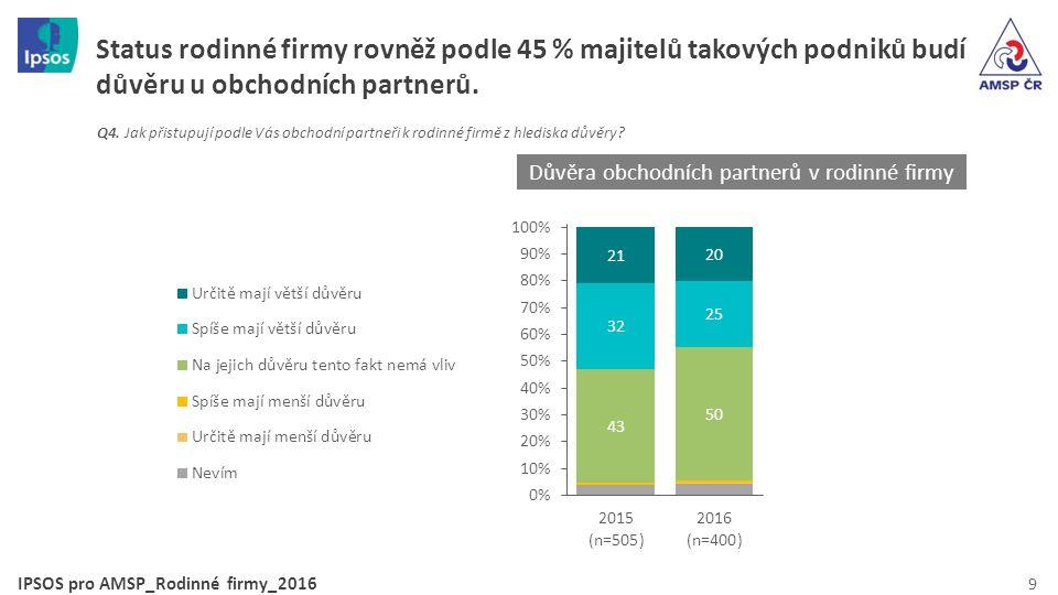 IPSOS pro AMSP_Rodinné firmy_2016 9 Status rodinné firmy rovněž podle 45 % majitelů takových podniků budí důvěru u obchodních partnerů.