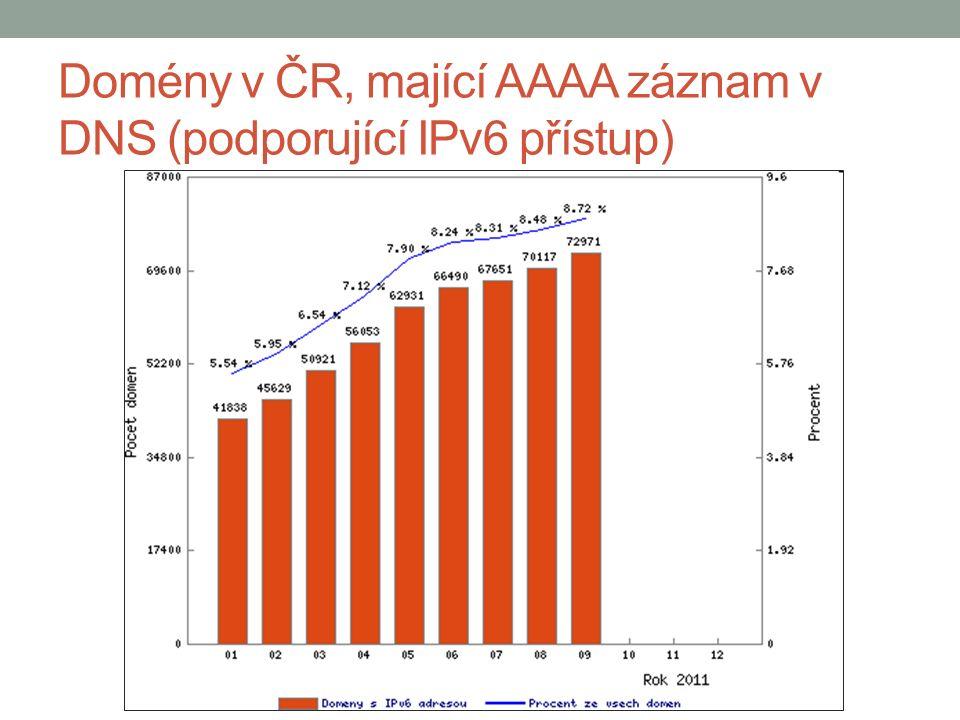 Domény v ČR, mající AAAA záznam v DNS (podporující IPv6 přístup)
