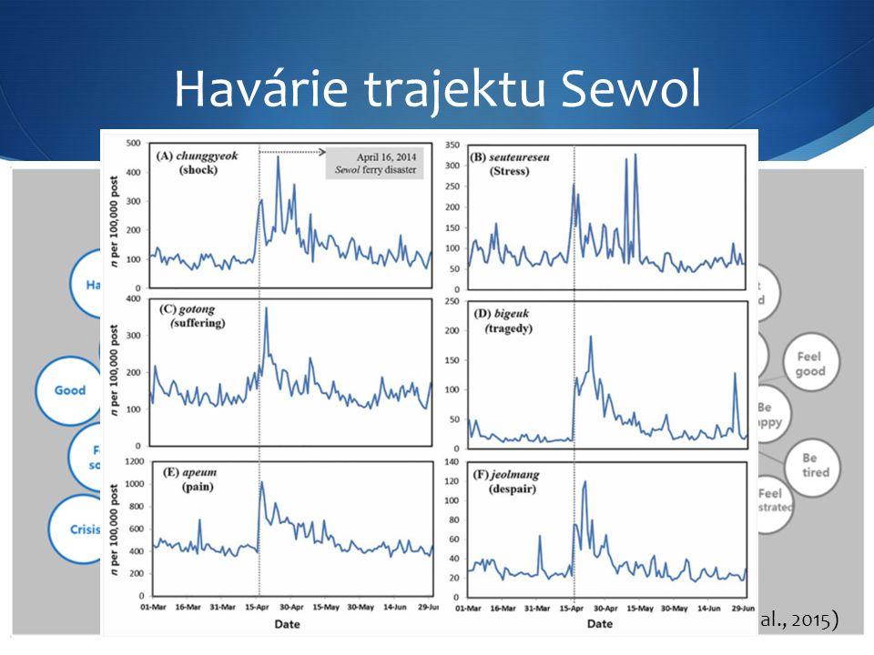 Havárie trajektu Sewol (Převzato z Woo et al., 2015)