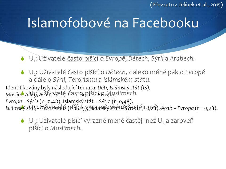 Islamofobové na Facebooku  U 1 : Uživatelé často píšící o Evropě, Dětech, Sýrii a Arabech.