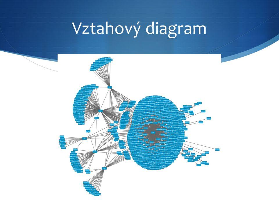 Vztahový diagram