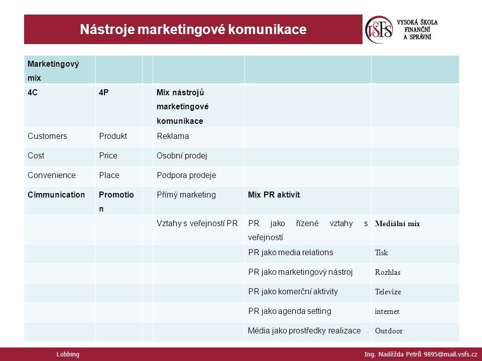 Nástroje marketingové komunikace Marketingový mix 4C4P Mix nástrojů marketingové komunikace CustomersProduktReklama CostPriceOsobní prodej Convenience