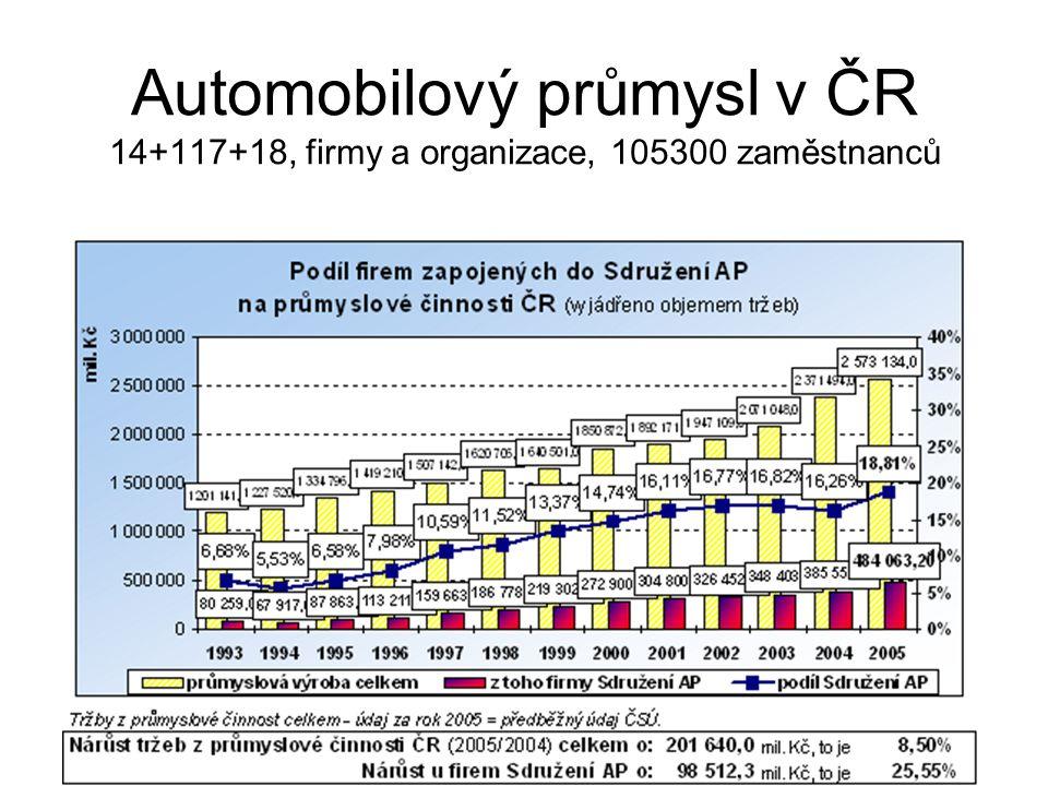 Automobilový průmysl v ČR 14+117+18, firmy a organizace, 105300 zaměstnanců
