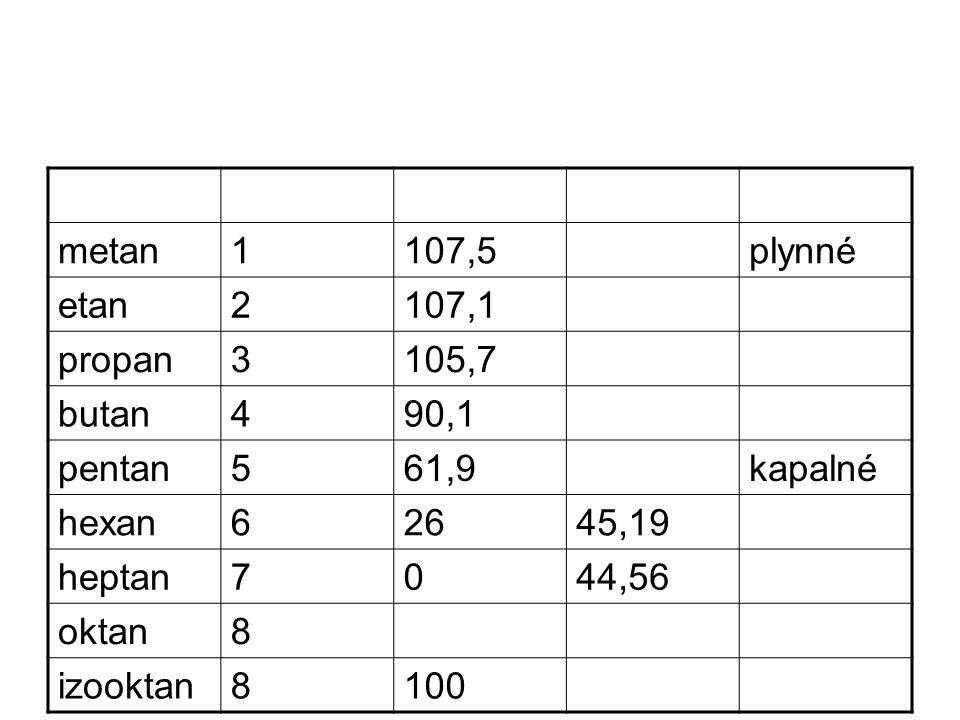 metan1107,5plynné etan2107,1 propan3105,7 butan490,1 pentan561,9kapalné hexan62645,19 heptan7044,56 oktan8 izooktan8100