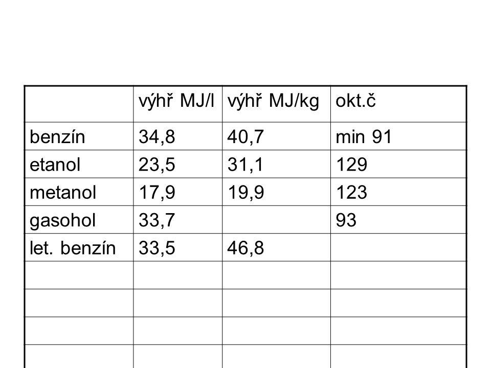 výhř MJ/lvýhř MJ/kgokt.č benzín34,840,7min 91 etanol23,531,1129 metanol17,919,9123 gasohol33,793 let. benzín33,546,8