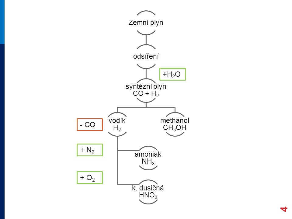 4 Zemní plyn odsíření syntézní plyn CO + H2 vodík H2 amoniak NH3 k.