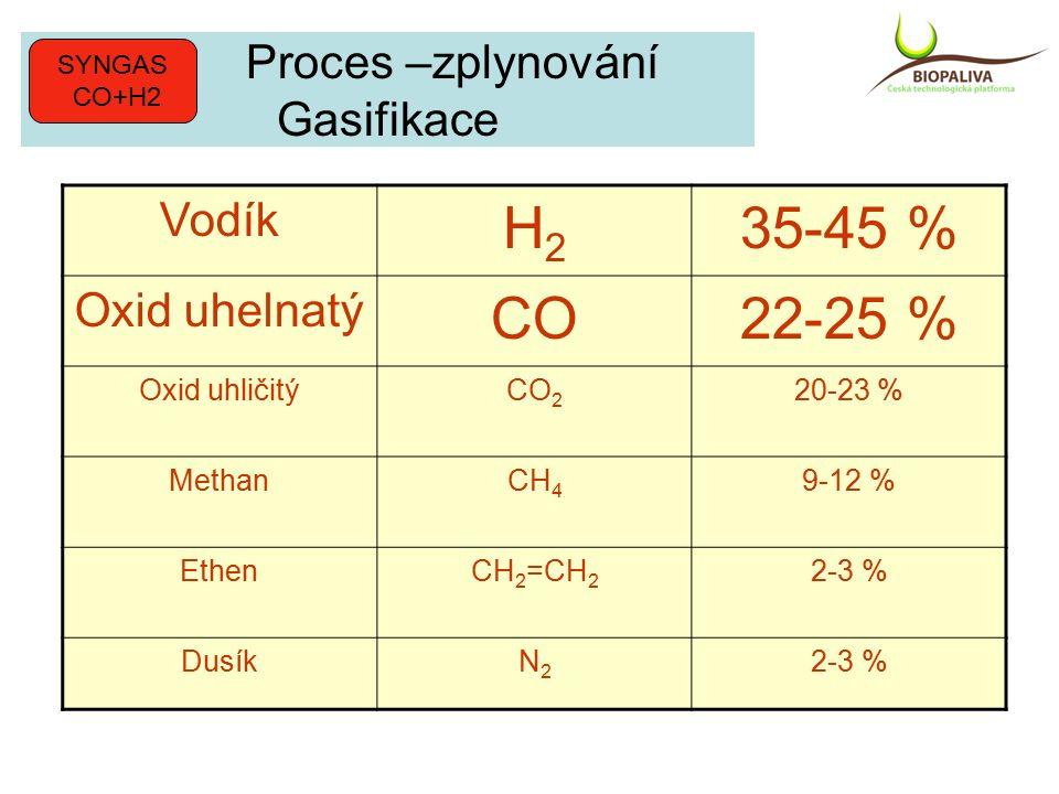 Proces –zplynování Gasifikace Vodík H2H2 35-45 % Oxid uhelnatý CO22-25 % Oxid uhličitýCO 2 20-23 % MethanCH 4 9-12 % EthenCH 2 =CH 2 2-3 % DusíkN2N2 2-3 % SYNGAS CO+H2