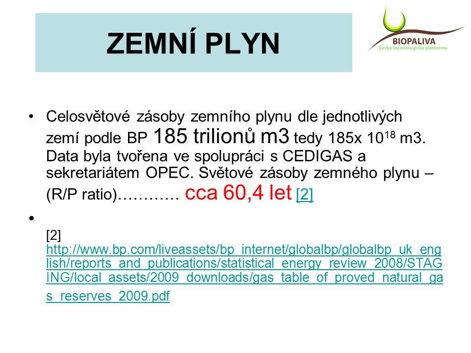 Celosvětové zásoby zemního plynu dle jednotlivých zemí podle BP 185 trilionů m3 tedy 185x 10 18 m3.
