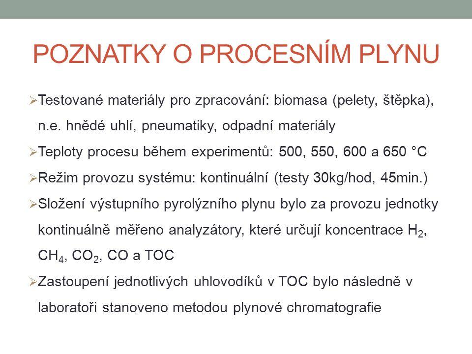 POZNATKY O PROCESNÍM PLYNU  Testované materiály pro zpracování: biomasa (pelety, štěpka), n.e.
