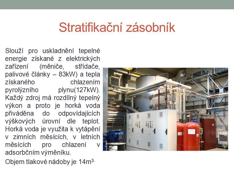 Stratifikační zásobník Slouží pro uskladnění tepelné energie získané z elektrických zařízení (měniče, střídače, palivové články – 83kW) a tepla získaného chlazením pyrolýzního plynu(127kW).