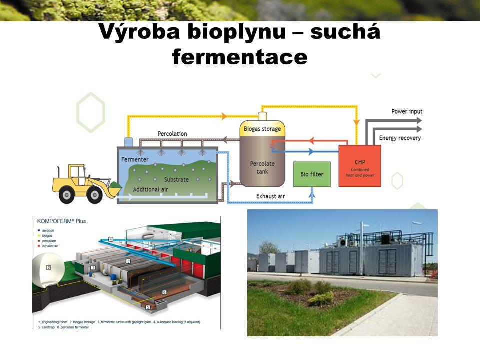 Výroba bioplynu – suchá fermentace