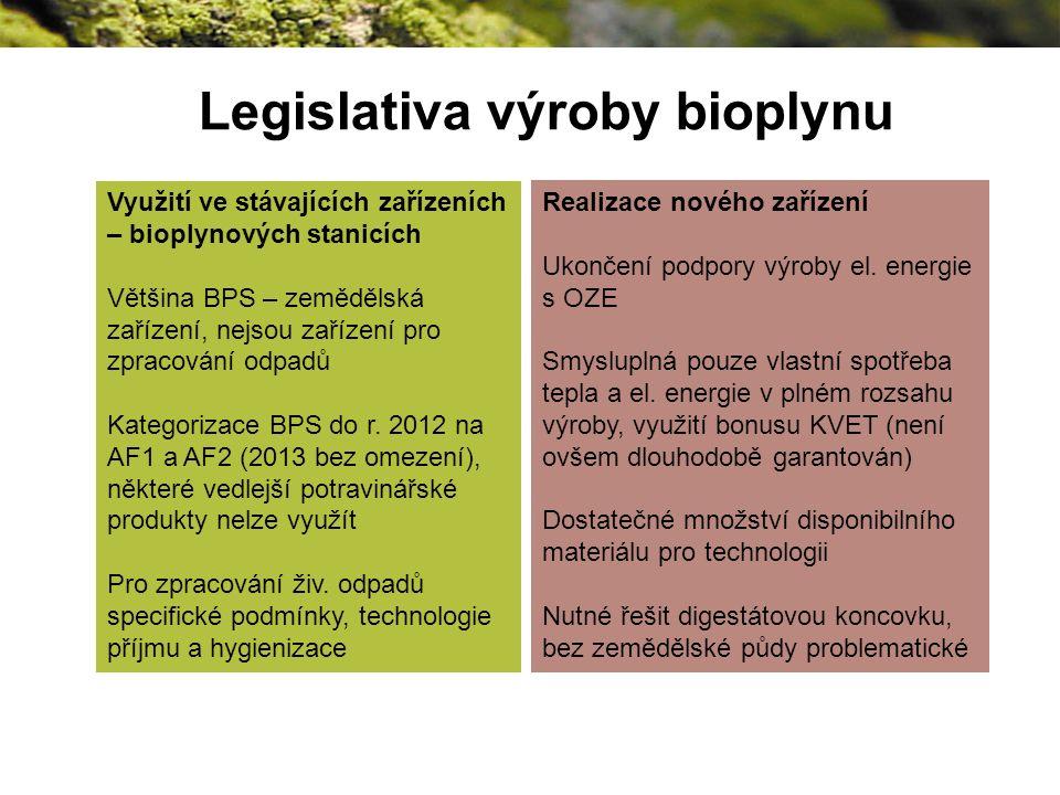 Legislativa výroby bioplynu Využití ve stávajících zařízeních – bioplynových stanicích Většina BPS – zemědělská zařízení, nejsou zařízení pro zpracování odpadů Kategorizace BPS do r.