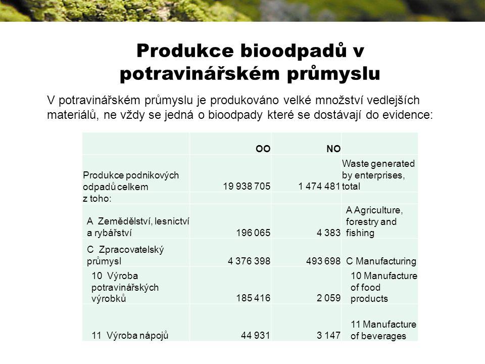 Produkce bioodpadů v potravinářském průmyslu V potravinářském průmyslu je produkováno velké množství vedlejších materiálů, ne vždy se jedná o bioodpady které se dostávají do evidence: OONO Produkce podnikových odpadů celkem19 938 7051 474 481 Waste generated by enterprises, total z toho: A Zemědělství, lesnictví a rybářství196 0654 383 A Agriculture, forestry and fishing C Zpracovatelský průmysl4 376 398493 698C Manufacturing 10 Výroba potravinářských výrobků185 4162 059 10 Manufacture of food products 11 Výroba nápojů44 9313 147 11 Manufacture of beverages