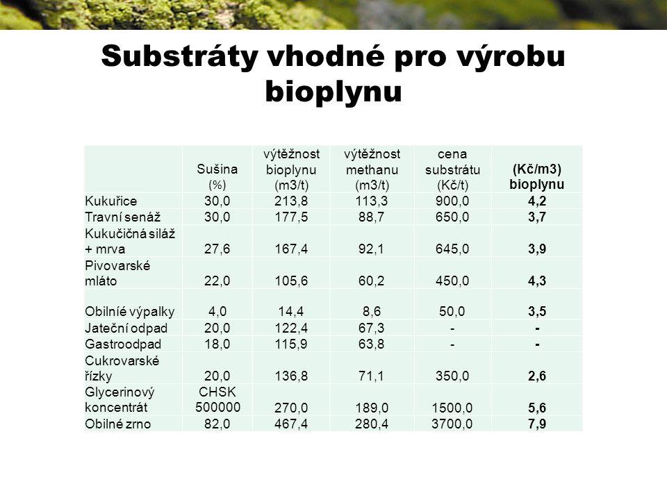 Substráty vhodné pro výrobu bioplynu Sušina (%) výtěžnost bioplynu (m3/t) výtěžnost methanu (m3/t) cena substrátu (Kč/t) (Kč/m3) bioplynu Kukuřice30,0213,8113,3900,04,2 Travní senáž30,0177,588,7650,03,7 Kukučičná siláž + mrva27,6167,492,1645,03,9 Pivovarské mláto22,0105,660,2450,04,3 Obilníé výpalky4,014,48,650,03,5 Jateční odpad20,0122,467,3-- Gastroodpad18,0115,963,8-- Cukrovarské řízky20,0136,871,1350,02,6 Glycerinový koncentrát CHSK 500000270,0189,01500,05,6 Obilné zrno82,0467,4280,43700,07,9