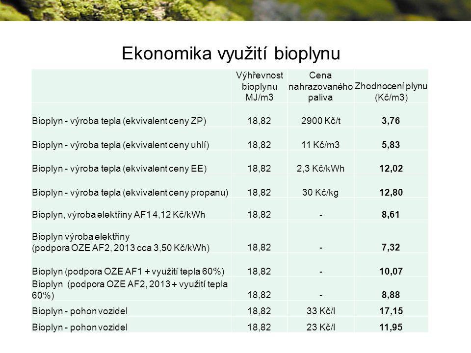 Ekonomika využití bioplynu Výhřevnost bioplynu MJ/m3 Cena nahrazovaného paliva Zhodnocení plynu (Kč/m3) Bioplyn - výroba tepla (ekvivalent ceny ZP)18,822900 Kč/t3,76 Bioplyn - výroba tepla (ekvivalent ceny uhlí)18,8211 Kč/m35,83 Bioplyn - výroba tepla (ekvivalent ceny EE)18,822,3 Kč/kWh12,02 Bioplyn - výroba tepla (ekvivalent ceny propanu)18,8230 Kč/kg12,80 Bioplyn, výroba elektřiny AF1 4,12 Kč/kWh18,82-8,61 Bioplyn výroba elektřiny (podpora OZE AF2, 2013 cca 3,50 Kč/kWh)18,82-7,32 Bioplyn (podpora OZE AF1 + využití tepla 60%)18,82-10,07 Bioplyn (podpora OZE AF2, 2013 + využití tepla 60%)18,82-8,88 Bioplyn - pohon vozidel18,8233 Kč/l17,15 Bioplyn - pohon vozidel18,8223 Kč/l11,95