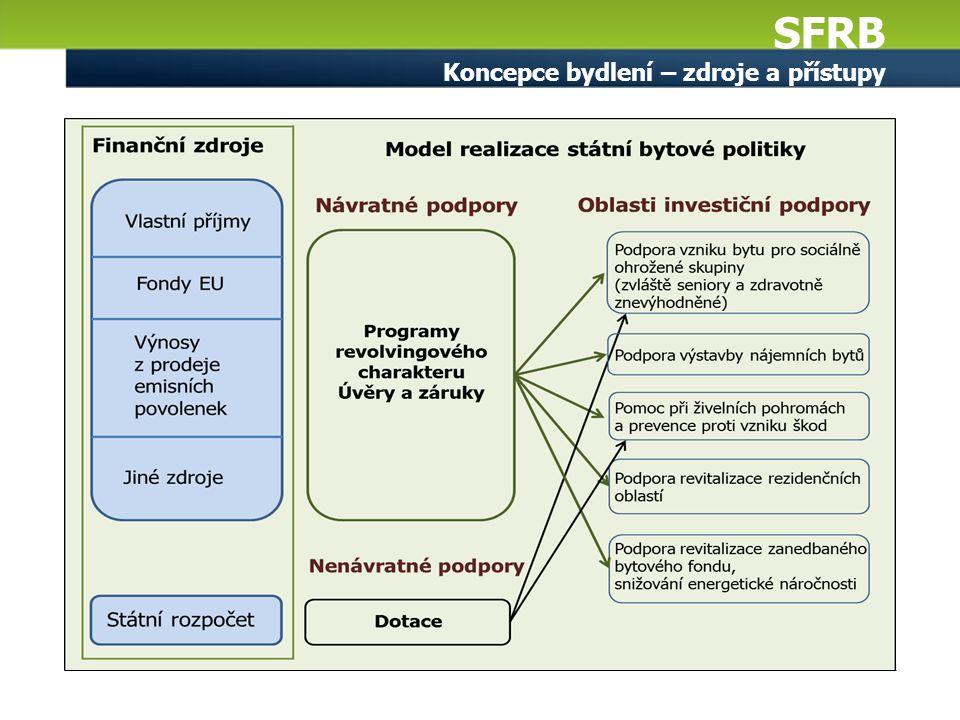 SFRB Koncepce bydlení – zdroje a přístupy