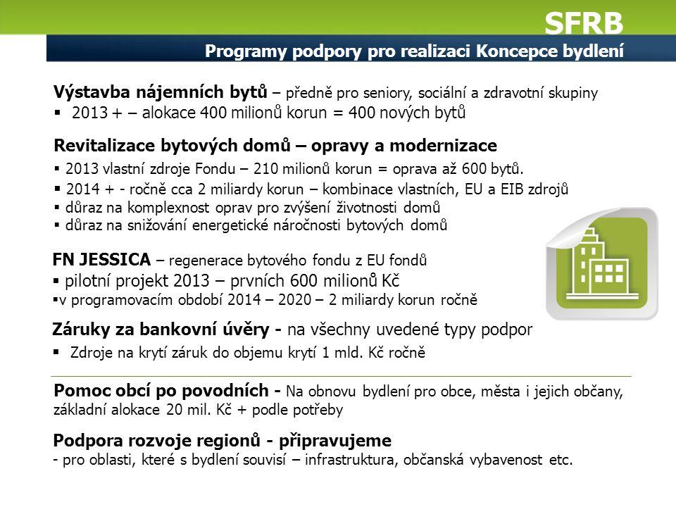 SFRB Programy podpory pro realizaci Koncepce bydlení Výstavba nájemních bytů – předně pro seniory, sociální a zdravotní skupiny  2013 + – alokace 400