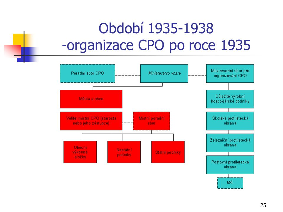 25 Období 1935-1938 -organizace CPO po roce 1935