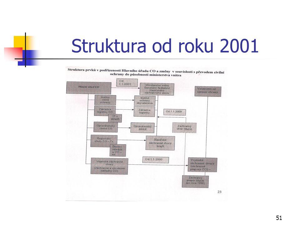 Struktura od roku 2001 51