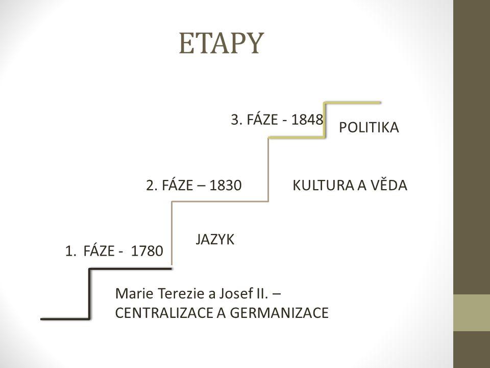 ETAPY Marie Terezie a Josef II.